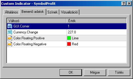 A SmybolProfit indikátor paraméterei