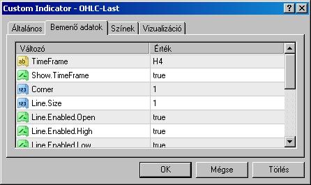 Az OHLC-Last indikátor beállítópanele