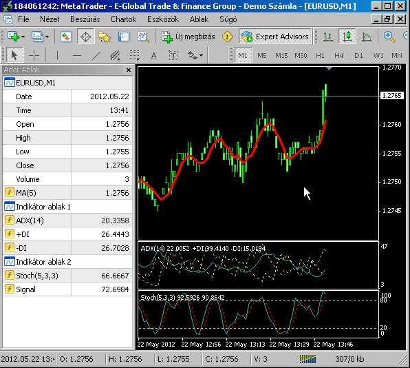 Indikátorpufferek a Data ablakban
