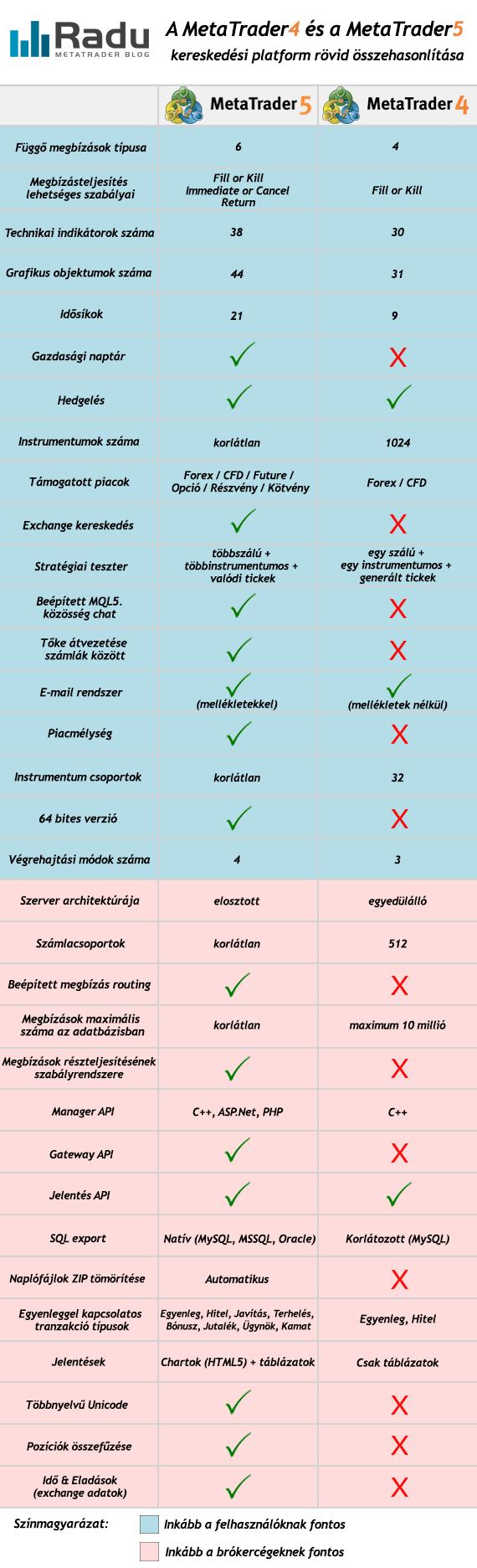 Főbb különbségek a MT4 és MT5 között