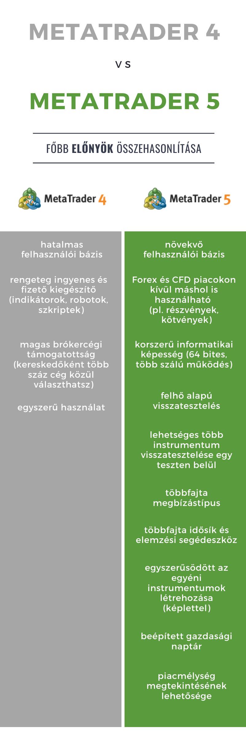 MetaTrader4 és MetaTrader5 előnyei