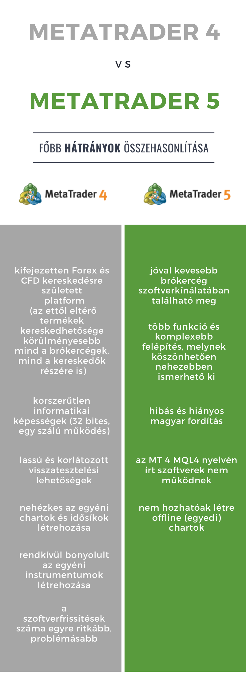 MetaTrader4 és MetaTrader5 hátrányai